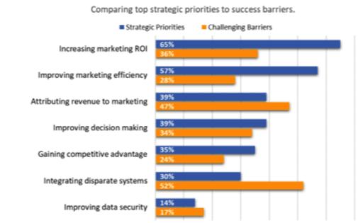 Porównanie strategicznych priorytetów vs trudność w ich osiągnięciu wg badanych influencerów  marketingu.