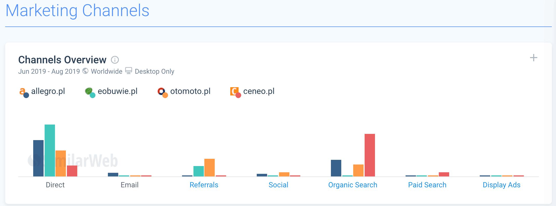similarweb porównanie kanałów marketingowych