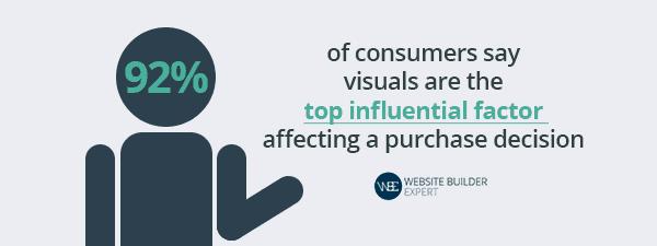 Sklep internetowy j92% klientów potwierdziło, że zdjęcia są kluczowym elementem wpływającym na ich decyzję zakupową