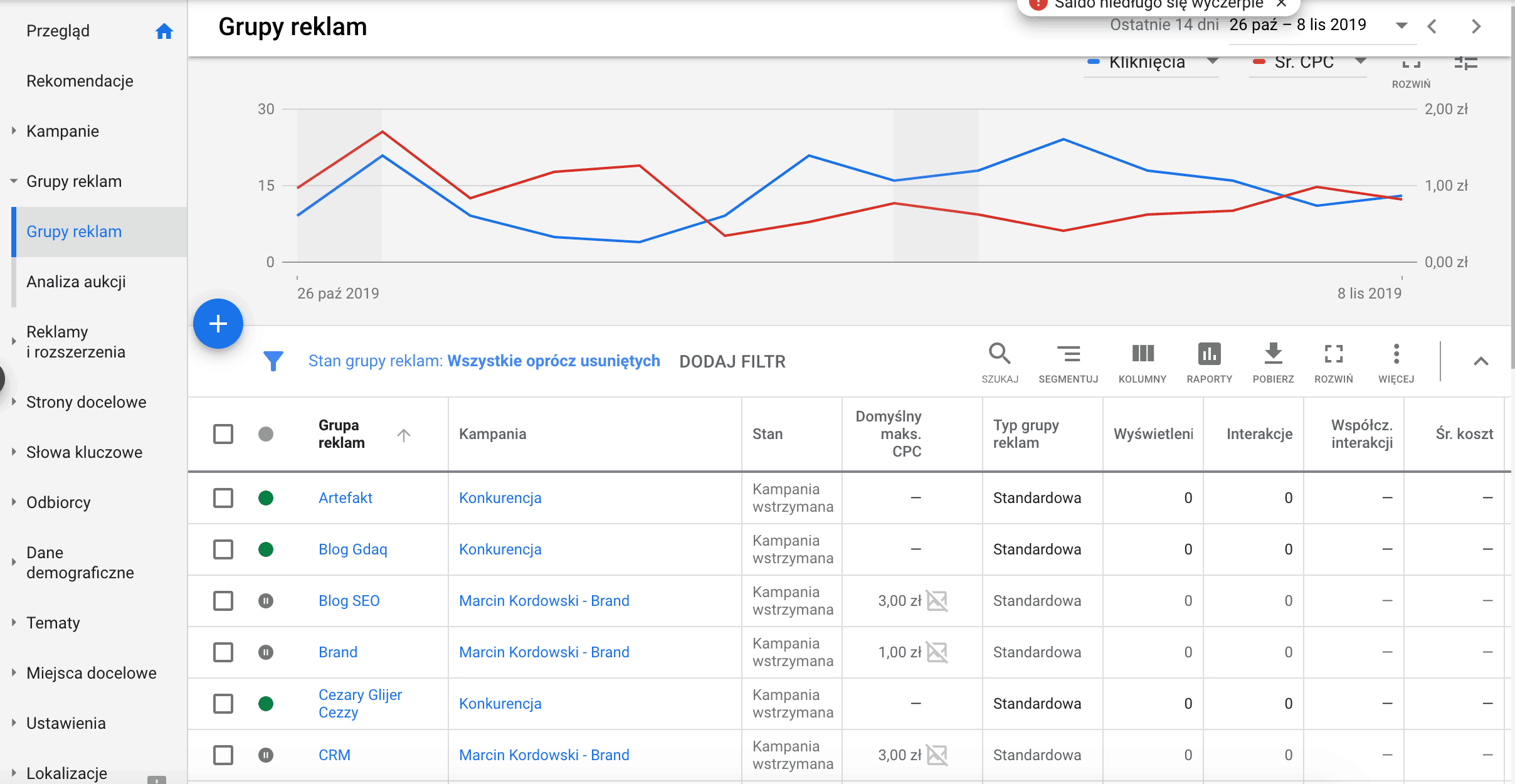 Google ads grupy reklam