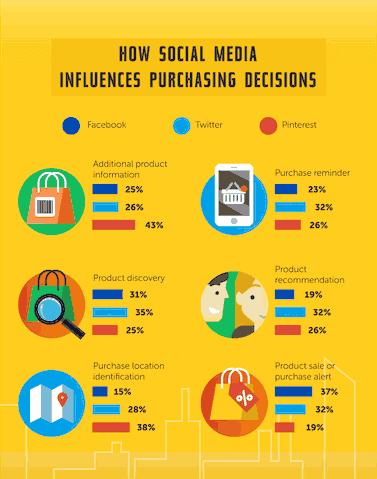 Jak Social Media wpływają na decyzje zakupowe