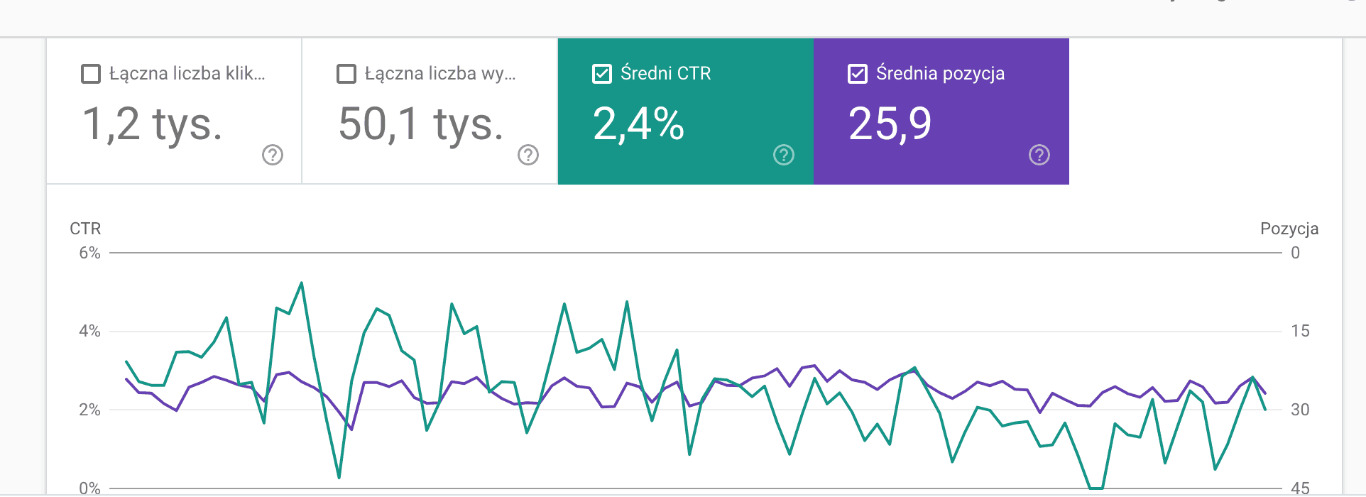 CTR z Google Search Console