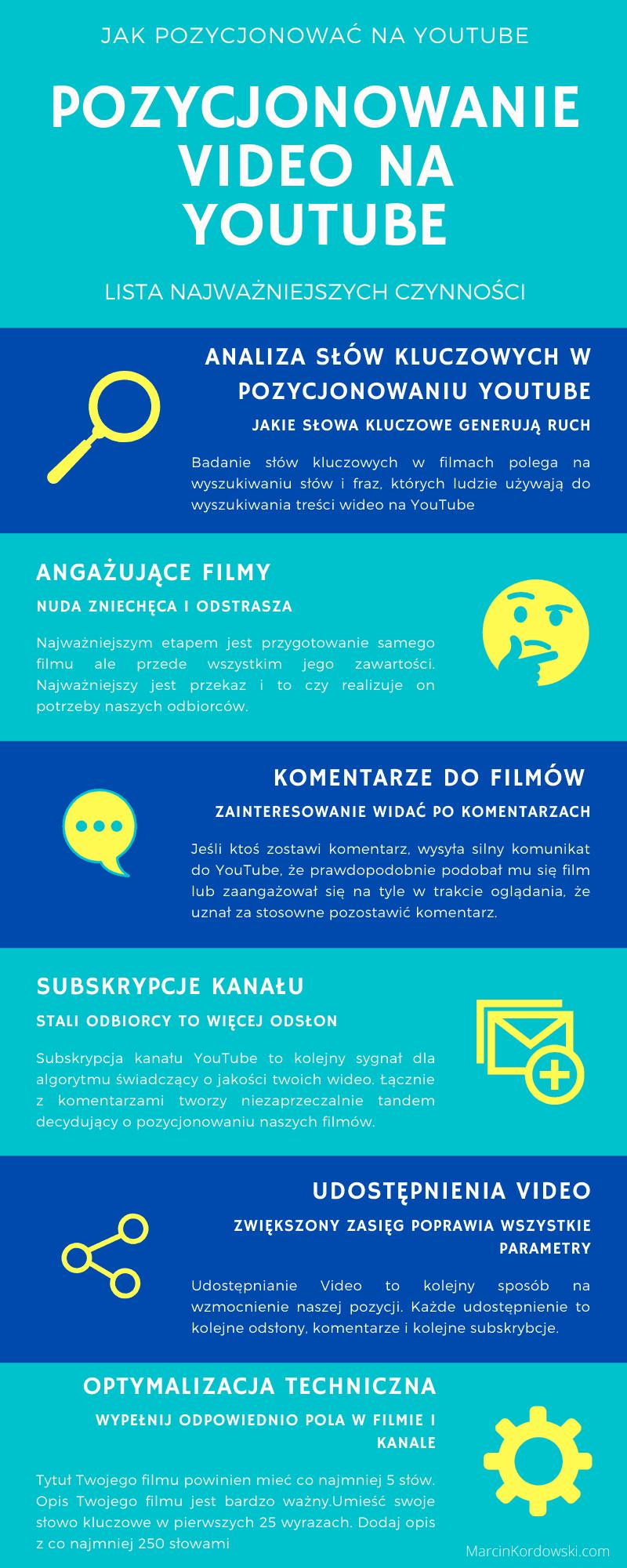 Pozycjonowanie YouTube Infografika MarcinKordowski.com