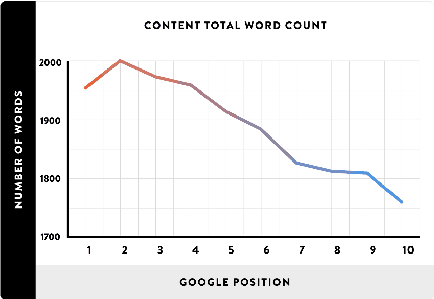 Liczba słów a pozycja pozycjonowanie sklepu