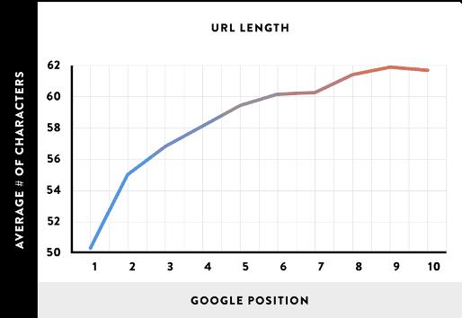 Długość URL