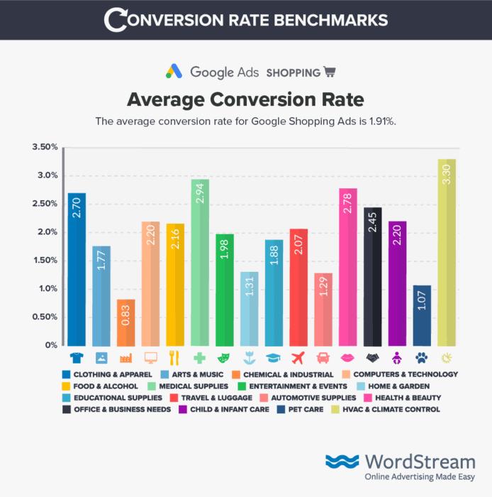 Średnie współczynniki konwersji dla różnych kategorii Google.com