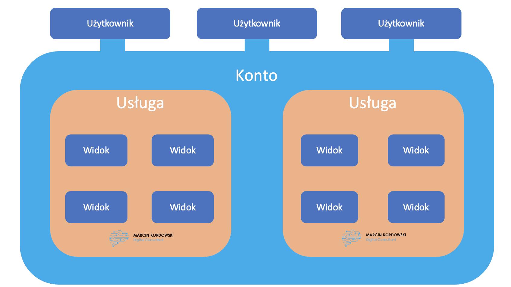 Google Analytics Struktura