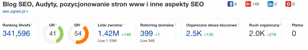 URL Rating i Domain Rating