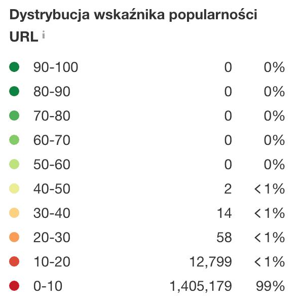 Dystrybucja wskaźnika popularności Ahrefs